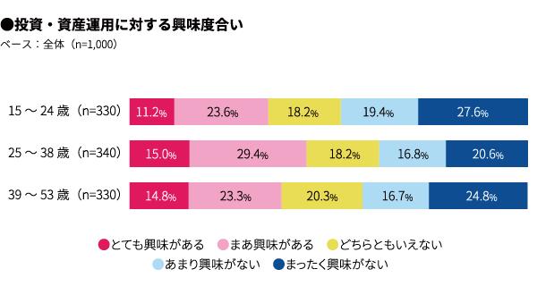 25歳~38歳の投資・資産運用に関する興味が高いことが分かるグラフ