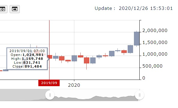2019年9月から2020年12月26日までのビットコインの価格の画像