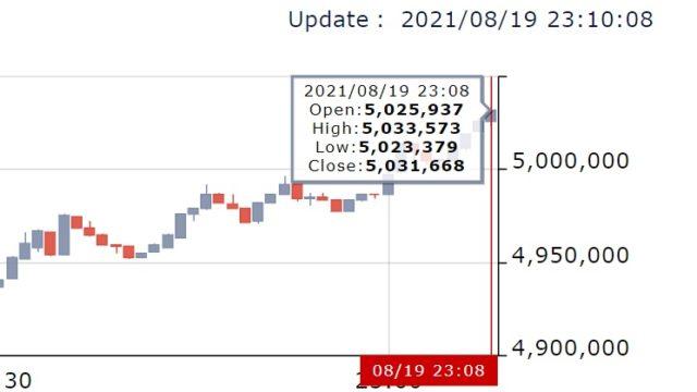 20210819仮想通貨の価格